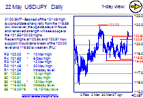 Chart USD/JPY Update: Lower in consolidation, support at 120.84, 120.51