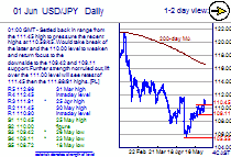 Chart USD/JPY Update: Weighing on the 110.59/45 support