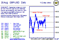 Chart GBP/USD Update: 1.55~ Key today