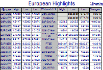 European Highlights Tuesday 27 January (Today) - Update
