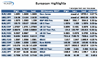 European Highlights Friday 20 January 2016 (Today) - Update