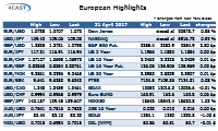 European Highlights ~ Friday 21 April 2017 - Update
