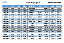 Asia Highlights - Monday 24 July - New 23 month high printed in EURUSD