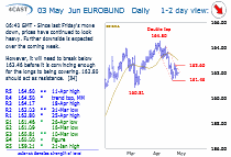 Chart Jun Eurobund Update: Continues to look heavy
