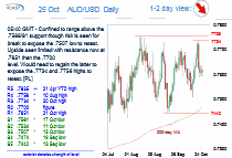 Chart AUD/USD Update: Range-bound above .7588/81 support