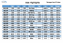Asia Highlights - Tuesday 25 July - NZDUSD suffers short lived dip on news of cattle disease outbreak
