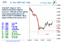 Chart GBP/USD Update: Lower opening taking pressure off the upside