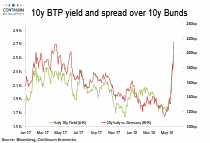 Eurozone Bond Flows: As our targets are hit, further upside to BTP yields and spreads may be limited by market overreaction to the new Italian government settling in and buyers of the news likely to emerge