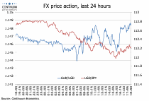 EUR/USD, USD/JPY Flows: Tight ranges, little reason for optimism on Italy