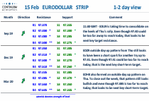 US Chart Eurodollar Strip Update