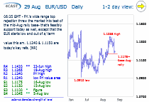 Chart EUR/USD Update: Testing mid-Aug base