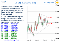 Chart EUR/USD Update: Next resistance at 1.1285