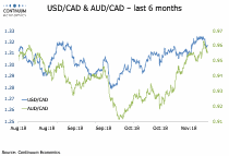 USD/CAD, AUD/CAD Flows: CAD a little better to end the week