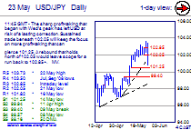 Chart USD/JPY Update: Profit-taking bias intact beneath 102.05