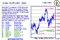 Chart EUR/USD Update: Further strength seen