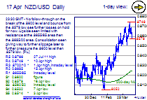 Chart NZD/USD Update: Bounce see resistance at .8655/65