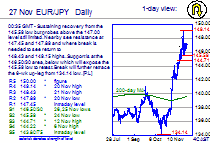 Chart EUR/JPY Update: Steady/firm above 146.50/30 support