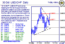 Chart USD/CHF Update: Minor correction extends; dip buyers waiting in the wings