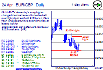 Chart EUR/GBP Update: Wed's jump held