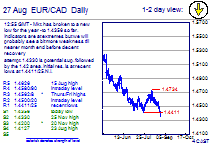 Chart EUR/CAD Update: New low for the year