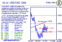 Chart USD/CAD Update: Taking time now to chop around before next break higher