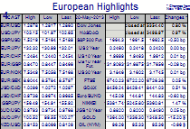 European Highlights Monday 20 May  - Update
