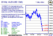 Chart AUD/USD Update: Reached resistance at 0.9795/00