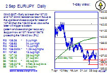 Chart EUR/JPY Update: Breakout return focus to 137.62, then 138.00 level